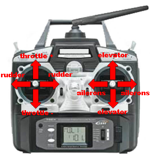 RC Transmitter Mode2