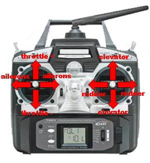 RC Transmitter Mode4